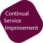 Icon Logo CSI Continual Service Improvement Kurs bei ITSM Partner