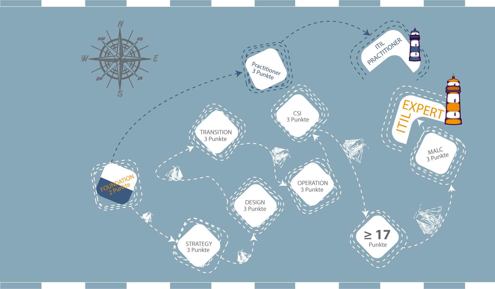 die Route zum ITIL Expert bei ITSM Partner