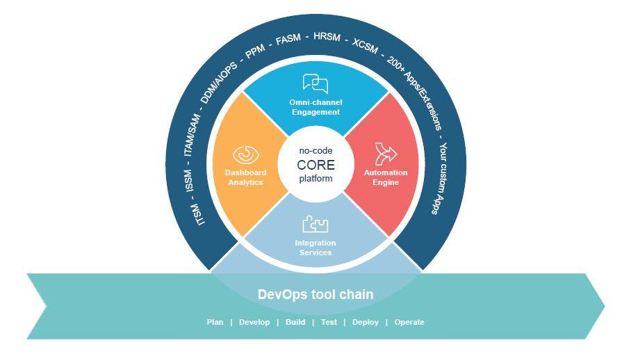 Screenshot der Demo für eine No Code Core Platform vom virtuellen Stammtisch im Februar bei ITSM Partner Wien
